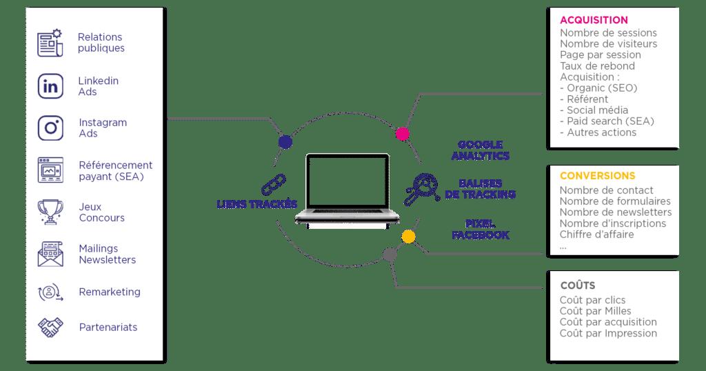 La méthode de tracking de notre Agence Communication Food